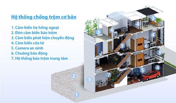He-thong-bao-trom-bao-dong-cho-gia-dinh-cong-ty-xi-nghiep-ABARO.VN