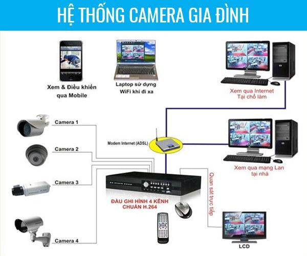 Cong-ty-lap-dat-camera-gia-dinh-tai-HCM