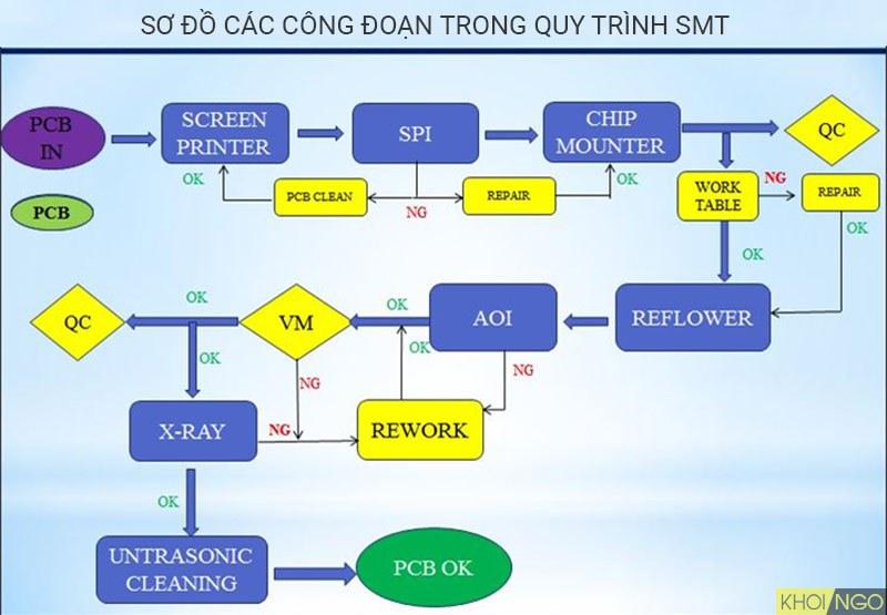 Công nghệ SMT là gì