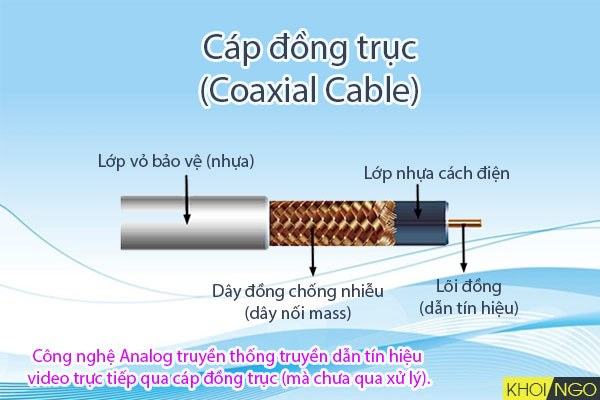 So-sanh-Analog-Coaxial-voi-AHD-HD-CVI-HD-TVI