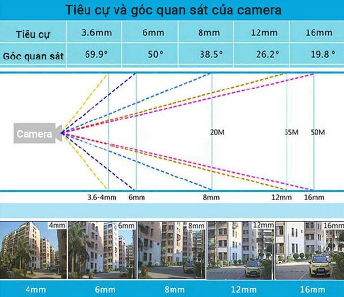 Bảng thông số giữa tiêu cự và góc quan sát của camera