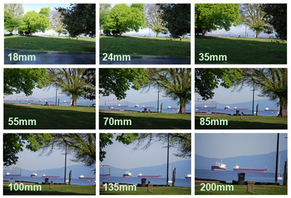 So sánh giữa tiêu cự và góc nhìn của ống kính camera quan sát