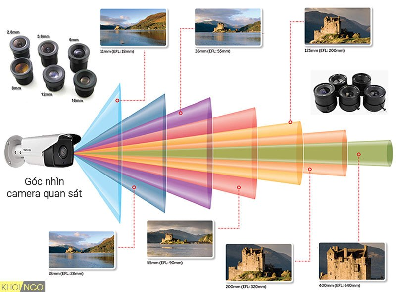 Sự liên quan giữa tiêu cự và góc nhìn của camera quan sát