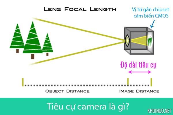 Tiêu cự camera quan sát là gì