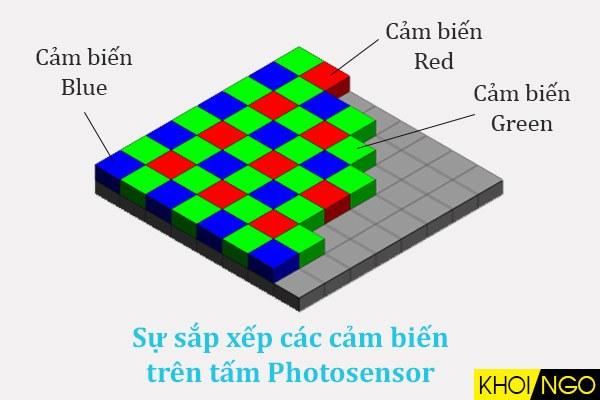 Cam-bien-mau-cua-CMOS-chipset-la-gi