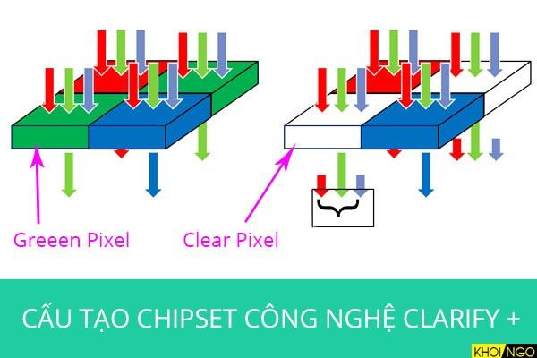 Cấu tạo Chipset Clarity Plus
