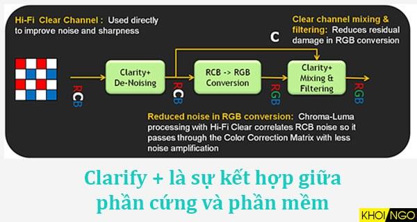 Clarity-la-gi