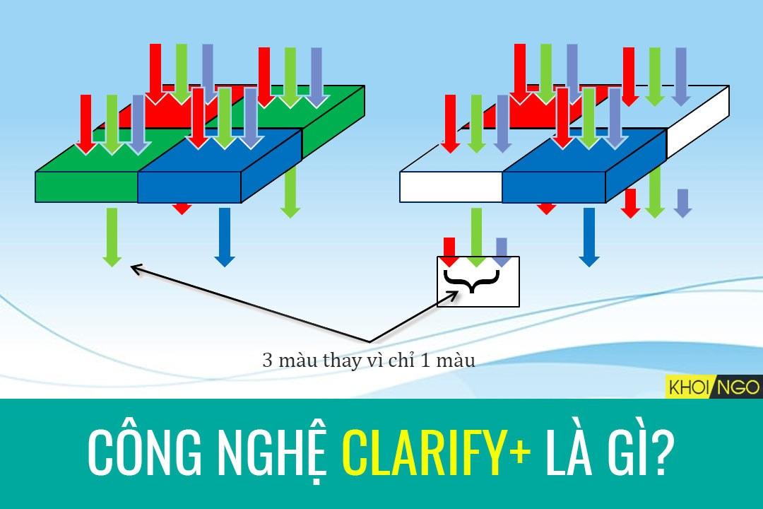 Tìm hiểu về Công nghệ CLARITY PLUS là gì (Aptina Chipset)