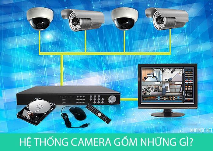 Thành phần của hệ thống camera quan sát