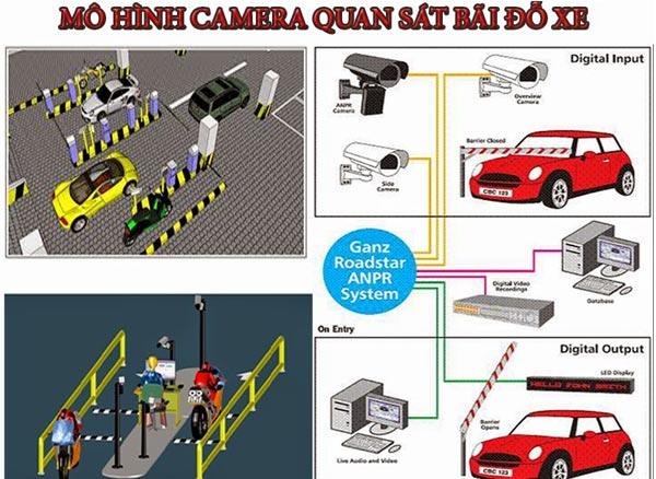 Ứng dụng camera quan sát bãi giữ xe là gì
