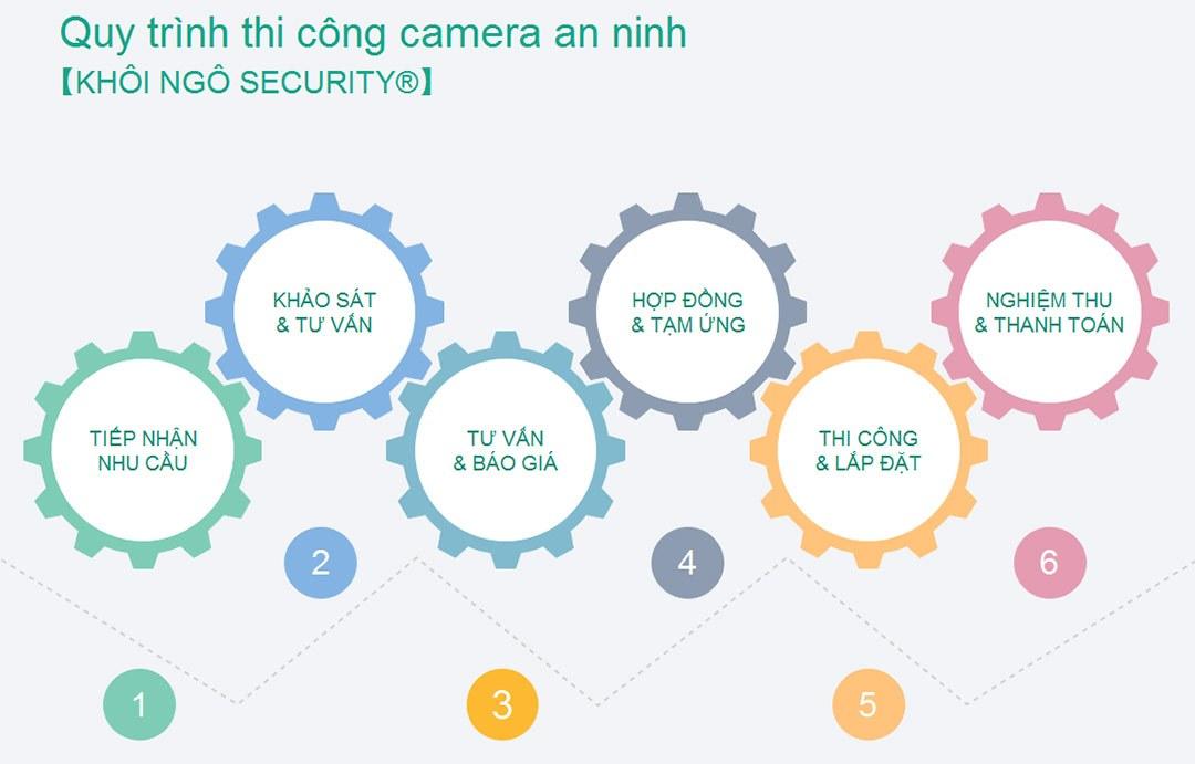 Quy-trinh-lap-camera-an-ninh