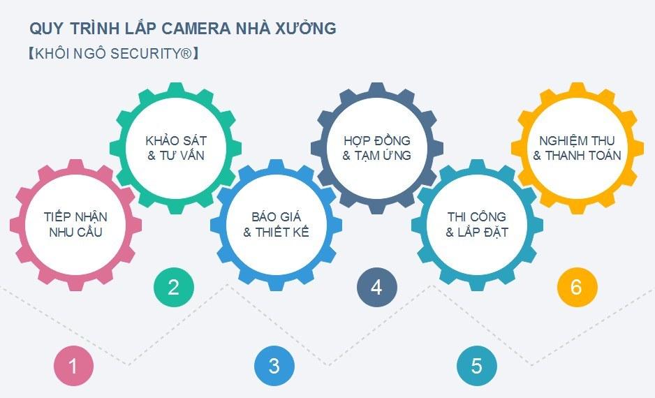 Quy-trinh-lap-dat-camera-nha-xuong