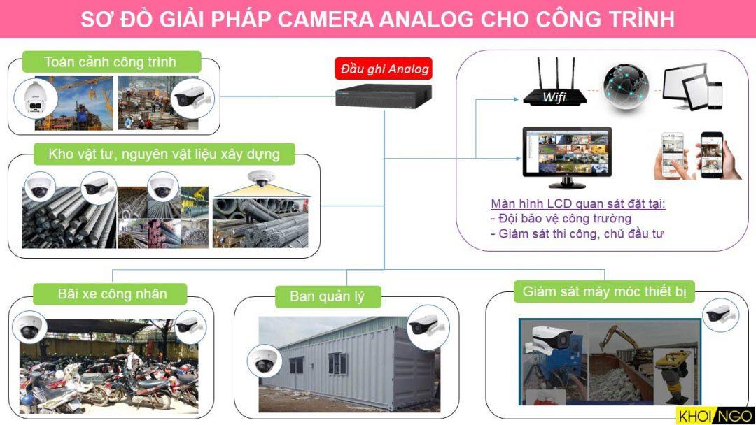Sơ đồ giải pháp camera Analog cho công trình, công trường