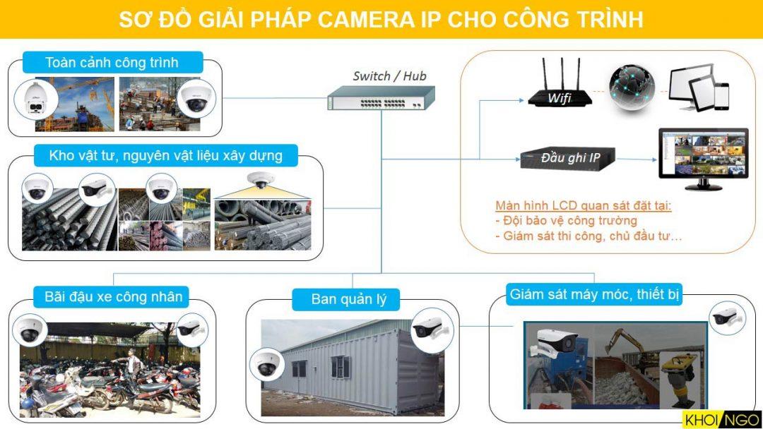 Sơ đồ giải pháp camera IP cho công trình, công trường;