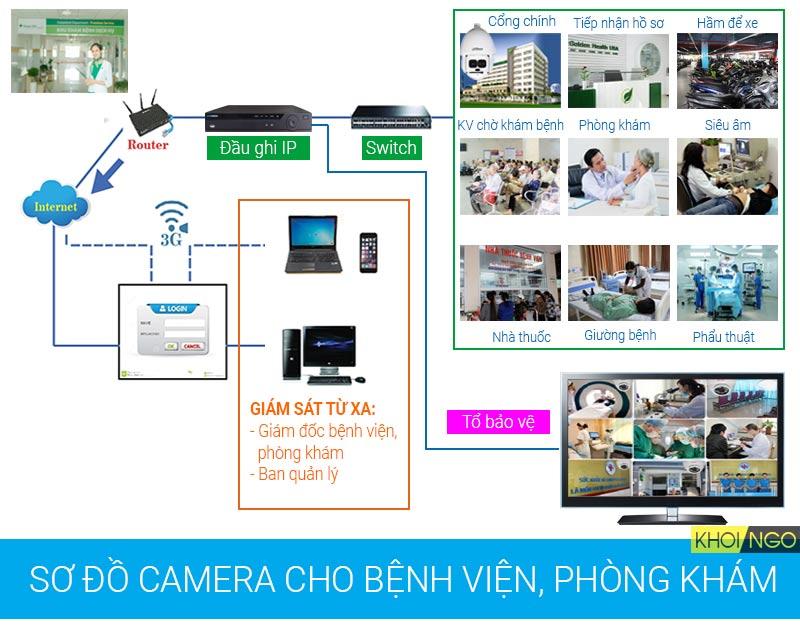 Sơ đồ giải pháp camera bệnh viện, phòng khám