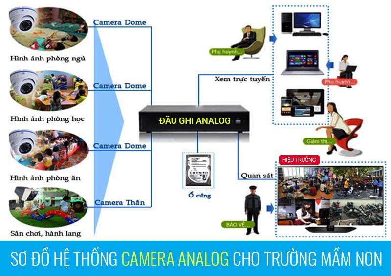 Sơ đồ lắp đặt camera Analog cho trường mầm non