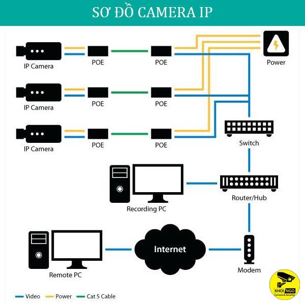 So-do-lap-dat-camera-an-ninh-IP
