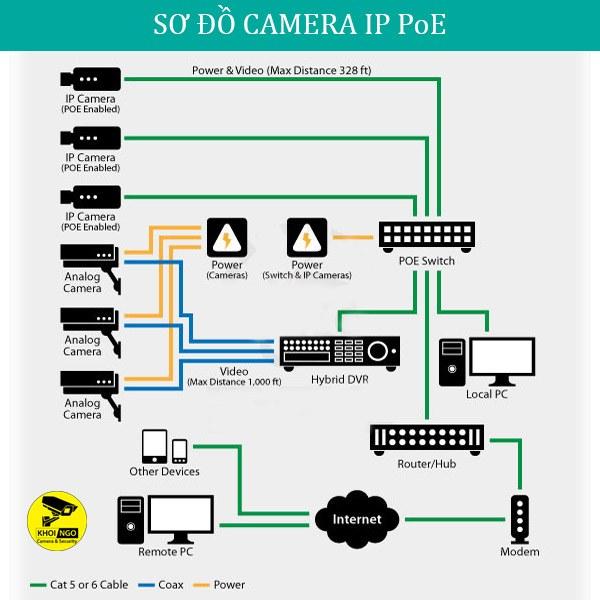 So-do-lap-dat-camera-an-ninh-PoE