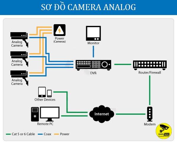So-do-lap-dat-camera-an-ninh-analog