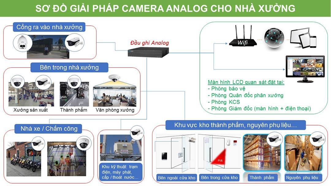 Sơ đồ lắp đặt camera analog cho nhà xưởng