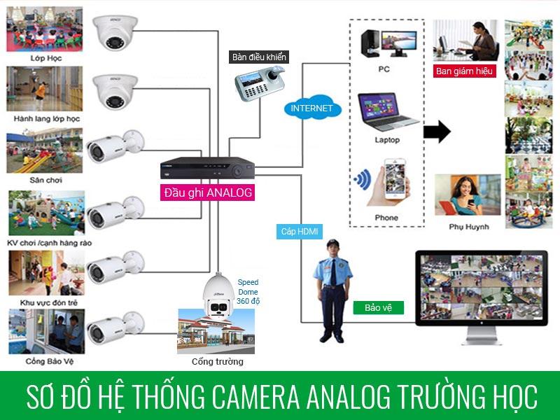 Sơ đồ lắp đặt camera analog cho trường học