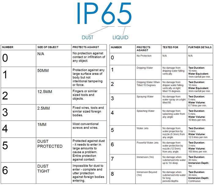 Tiêu chuẩn chống bụi & nước IP67 là gì