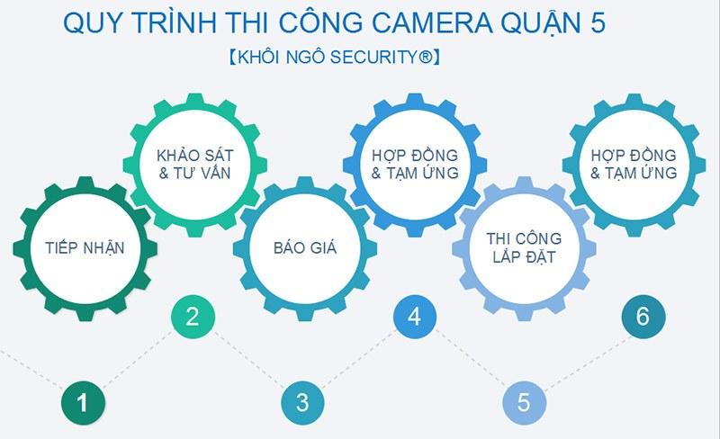 Quy-trinh-lap-camera-tai-Q5
