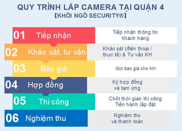 Quy-trinh-lap-camera-tai-Quan-4