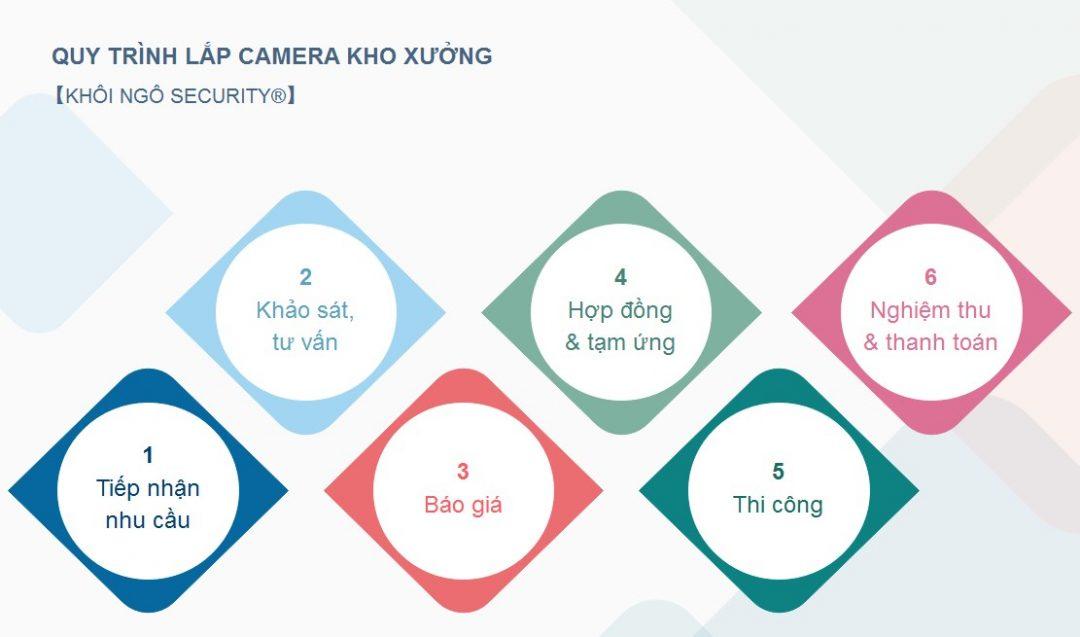 Quy-trinh-lap-camera-kho-xuong