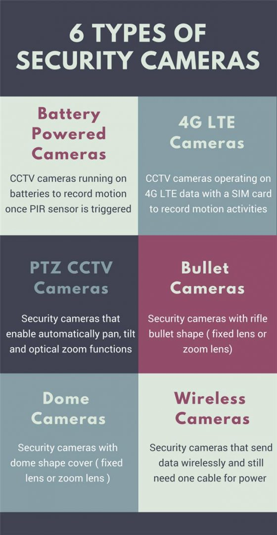 Bang-so-sanh-cac-loai-camera-wifi-thong-dung