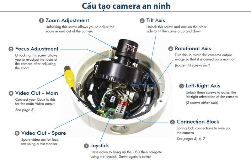 Cau-tao-camera-an-ninh