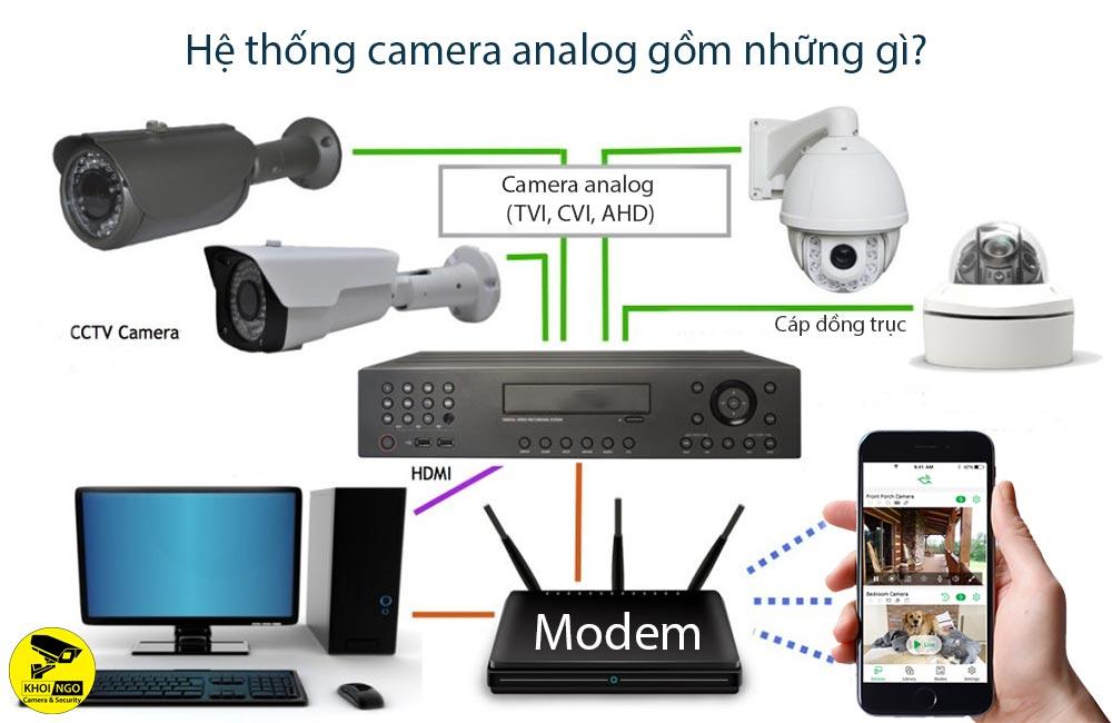 He-thong-camera-analog-gom-nhung-gi