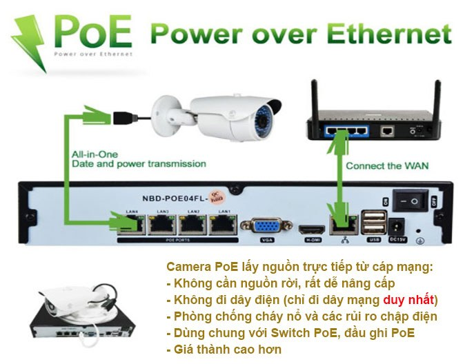 Camera ip PoE là gì