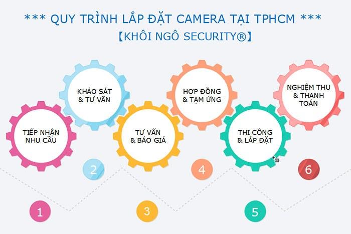 Quy-trinh-lap-dat-camera-quan-sat-tai-tphcm