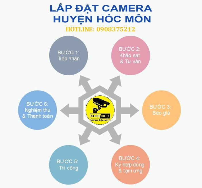 lap-dat-camera-tai-hoc-mon