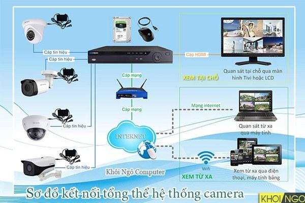 Hệ thống camera giám sát an ninh