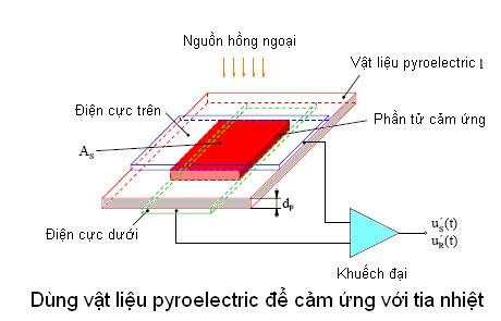 Vat-lieu-pyroelectric-cam-ung-tia-nhiet
