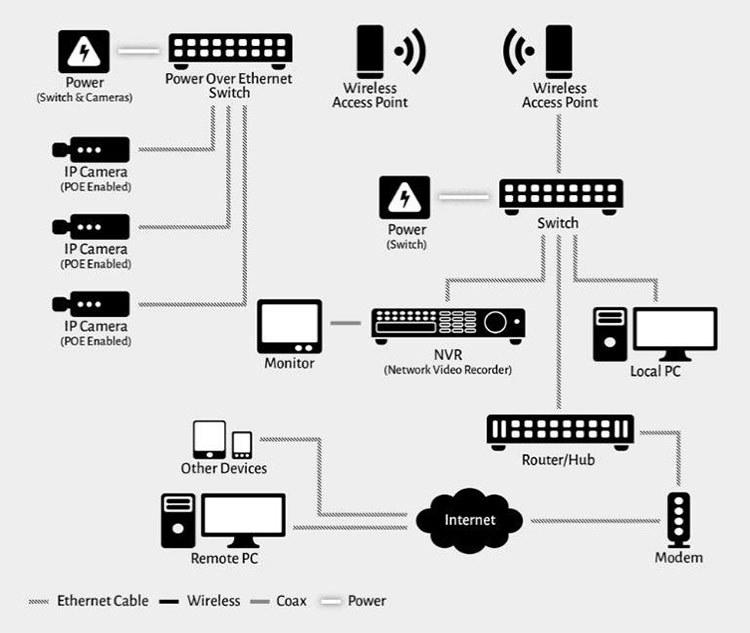 Cách vẽ sơ đồ lắp đặt camera an ninh có dây