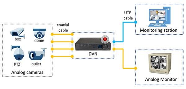 Vẽ sơ đồ cách lắp đặt camera an ninh qua mạng